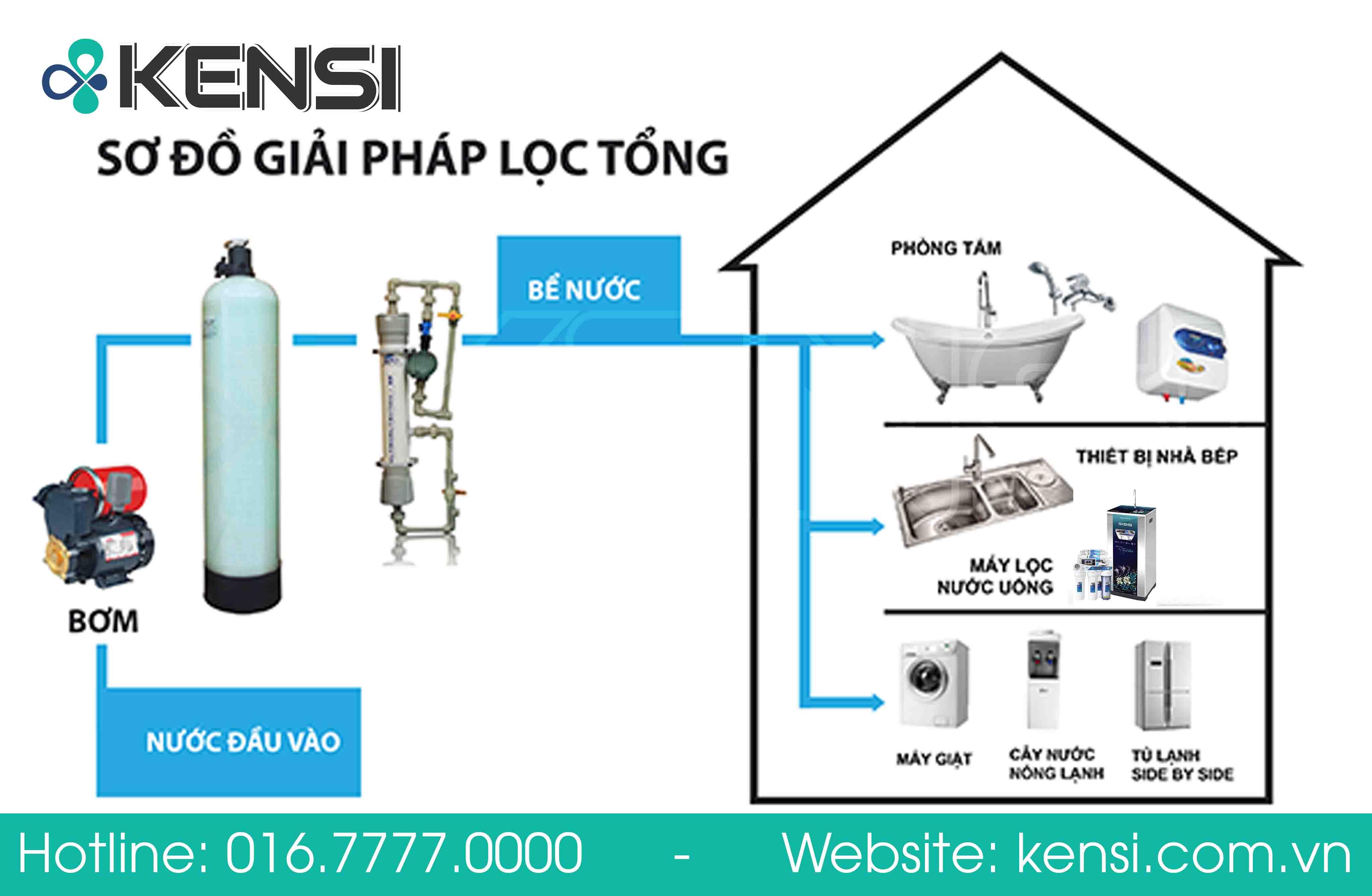 Ở địa điểm Hà Nội nên lắp dây chuyền lọc nước công nghiệp của thương hiệu nào giá rẻ?